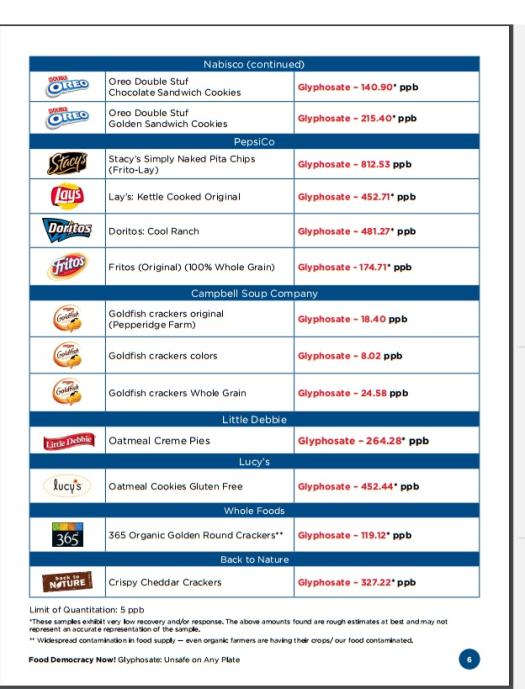 horrifyingly-high-levels-of-glyphosate-found-in-processed-foods-2
